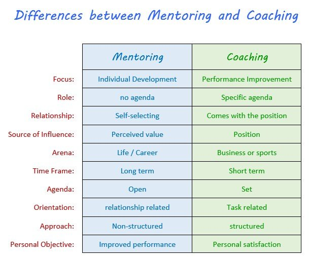 Differences-coaching-mentoring