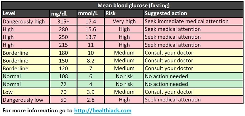 blood-sugar-levels-chart